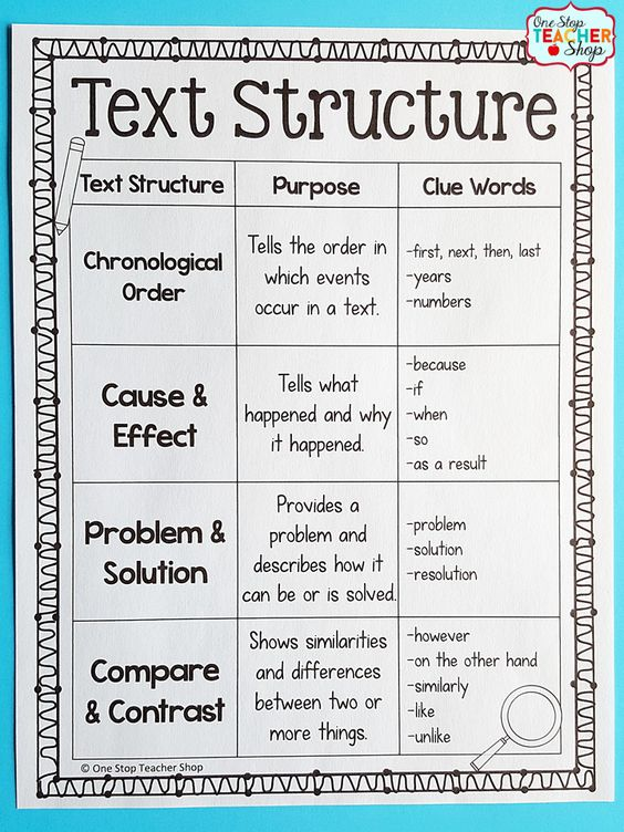 Collaborative Structures In The Classroom ~ Text structure for nonfiction bundle activities anchor