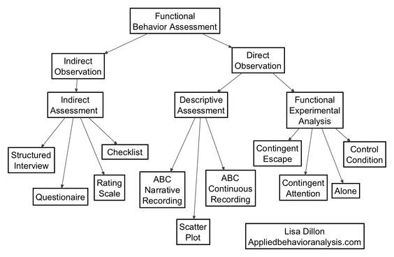 FBA in ABA assessment which include descriptive functional - functional behavior assessment