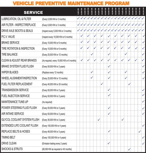 car maintenance schedule lists pinterest cars