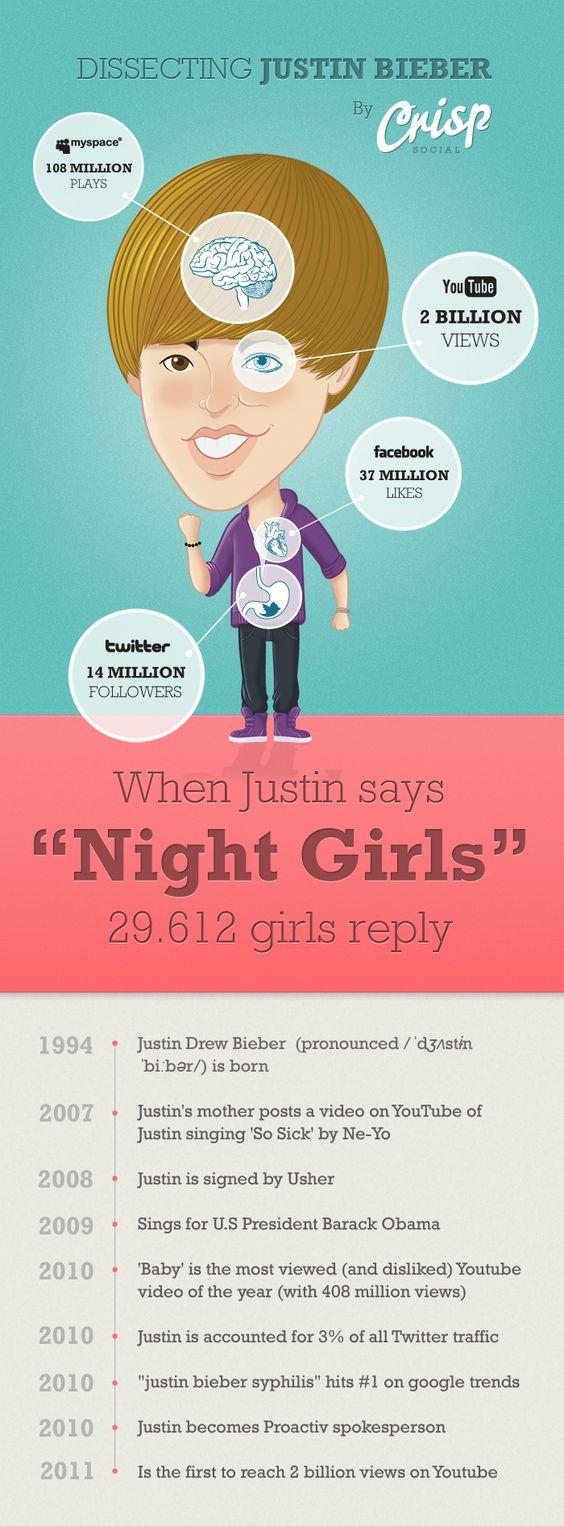 Social Media & Justin Bieber. La infografía de un icono mediático.