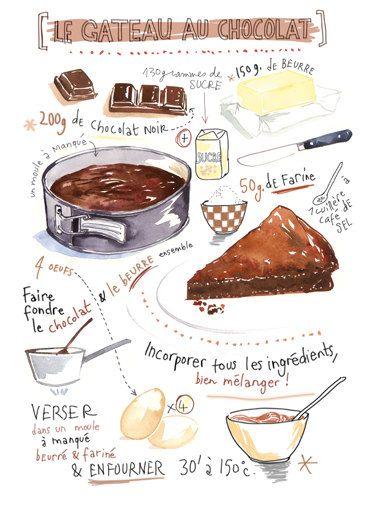 Recette illustrée, Gâteau au chocolat, Affiche cuisine grand format, Aquarelle, Peinture pâtisserie, Décoration cuisine, Art culinaire