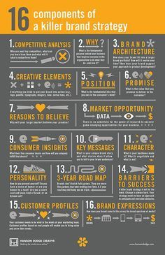 16 Components of a Killer Brand Strategy - @Red Website Design