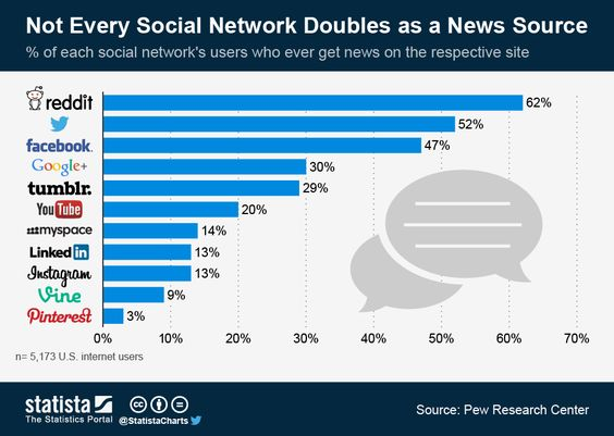 Chart: Not Every Social Network Doubles as a News Source ...