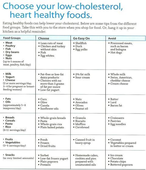 Les 33 meilleures images à propos de Cholesterol sur Pinterest