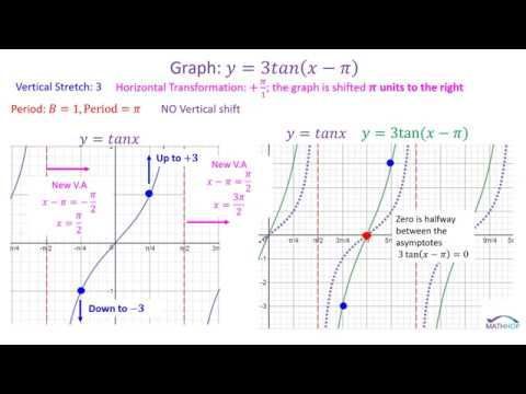 Graphing Tangent Cotangent And Thier Transformations Not As Scary As It Seems I Promise Graphing Math Videos Tangent