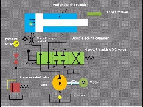 hydraulic spreader wiring diagram how to trace hydraulic circuit in fluid power     hydraulic  hydraulic circuit in fluid power