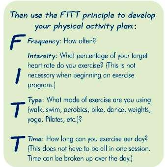 Printables Fitt Principle Worksheet the f i t principle is a acronym that stands for frequency intensity type and