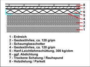 Okologisch Aufgebauter Fussboden Mit Schaumglasschotter In 2020 Schotter Fussboden Glas Herstellung