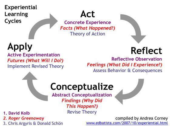 Chart of Experiental Learning Cycle