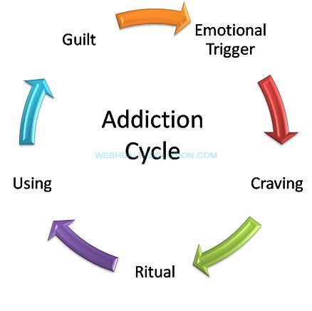 Image result for list of all addictions