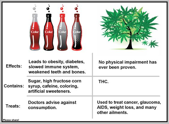 Image result for marijuana vs soda