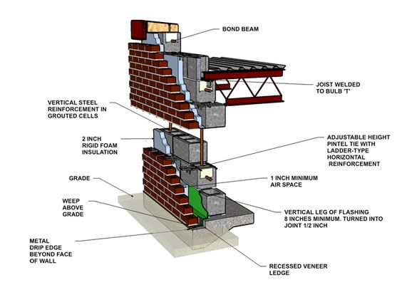 Cavity Wall Brick VeneerReinforced Concrete Block