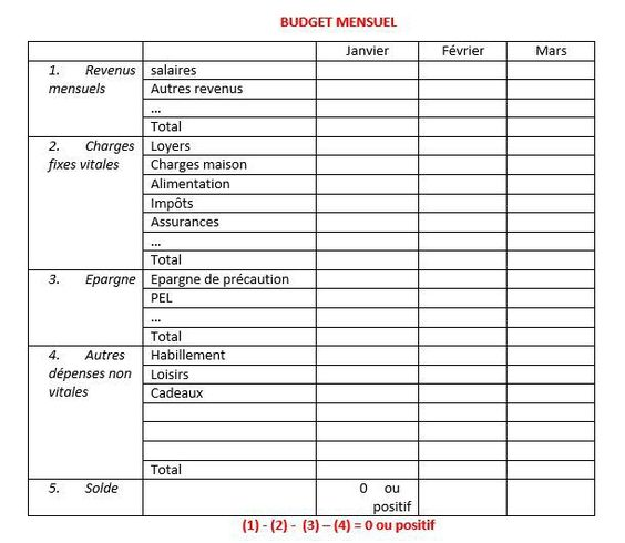 Tablir son budget familial 610 530 oce for Calcul budget maison