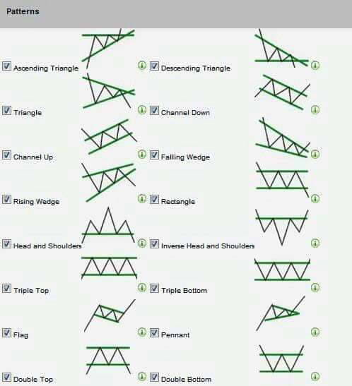 Channel Pattern Trading Forex Trading Trading Quotes Chart