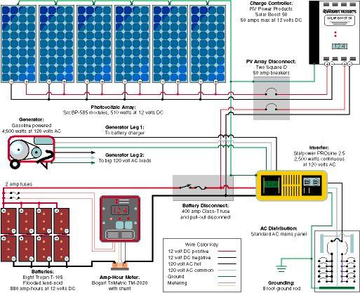 Rv Solar Power, Solar Power System Wiring Diagram Pdf