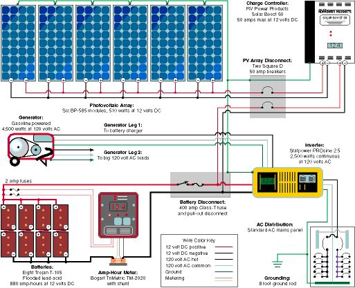 small solar system wiring diagram typical diagram for a small rv or cabin solar electric system | permaculture/homesteading ...