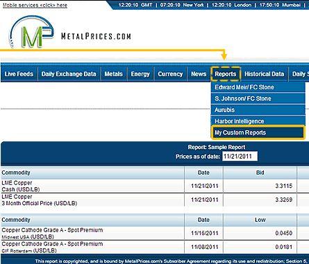 MetalPrices.com - Free Copper Price Charts