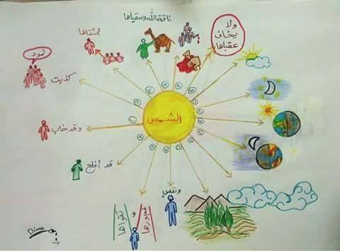 حفظ جزء عم للأطفال باستخدام الخرائط الذهنية خرائط العقل Islamic Kids Activities Islamic Books For Kids Muslim Kids Activities