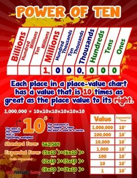 Place Value Power of Ten = Poster/Anchor Chart with Cards for Students http://www.teacherspayteachers.com/Product/Place-Value-Power-of-Ten-PosterAnchor-Chart-with-Cards-for-Students-1260162