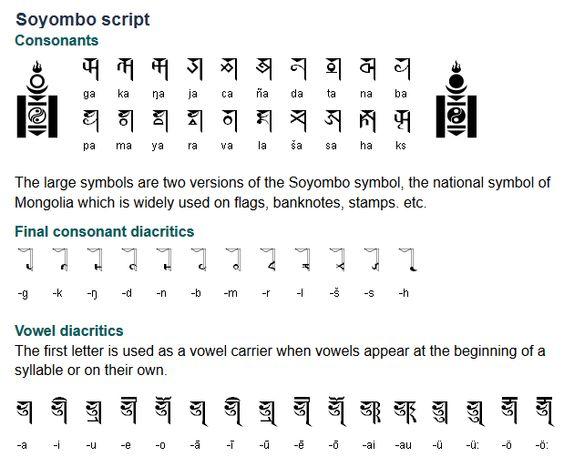 The Soyombo script was created in 1686 by Bogdo Zanabazar, a - sanskrit alphabet chart
