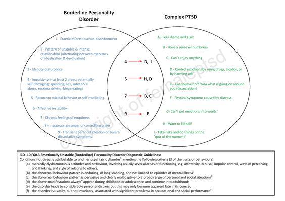 Borderline Personality Disorder Vs Complex PTSD http://femaleptsd.wordpress.com/2012/10/02/borderline-personality-disorder-vs-complex-ptsd/