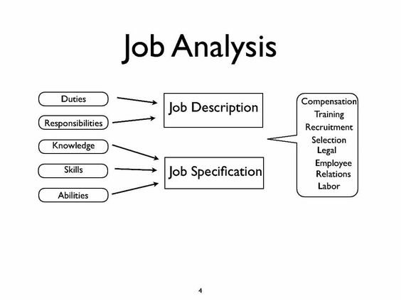 Job Analysis Job Analysis Pinterest Job analysis, Resource - earned value analysis