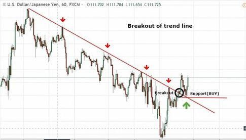 Forex trading price action support and resistance