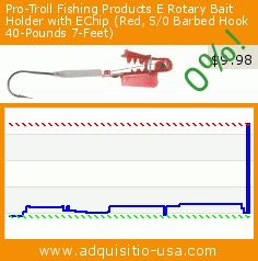 Pro-Troll Fishing Products E Rotary Bait Holder with EChip (Red, 5/0 Barbed Hook 40-Pounds 7-Feet) (Sports). Drop 77%! Current price $9.98, the previous price was $43.64. https://www.adquisitio-usa.com/pro-troll-fishing/e-rotary-bait-holder-1