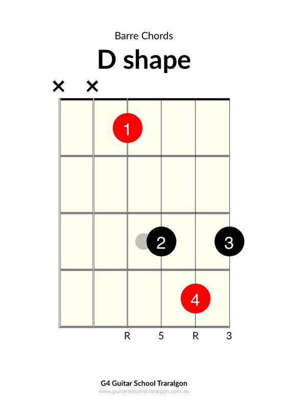 Guitar, Shape and Schools on Pinterest