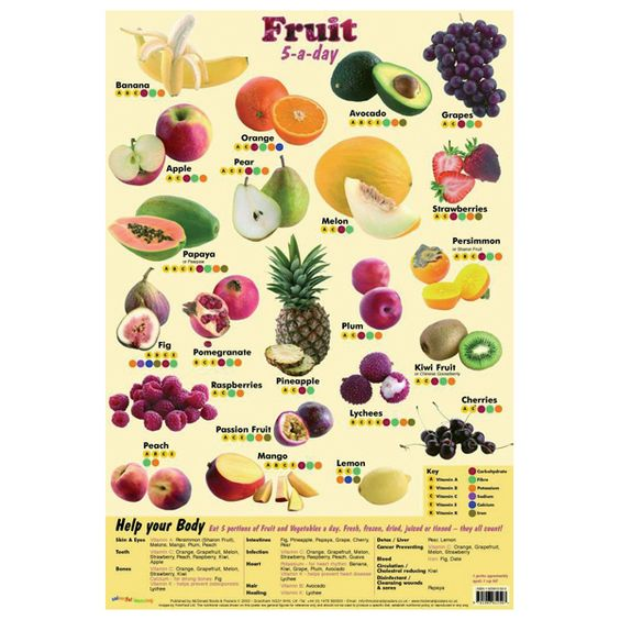 fruits healthy fruits list