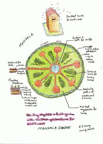 Jardin mandala recherche google permaculture for Jardin mandala