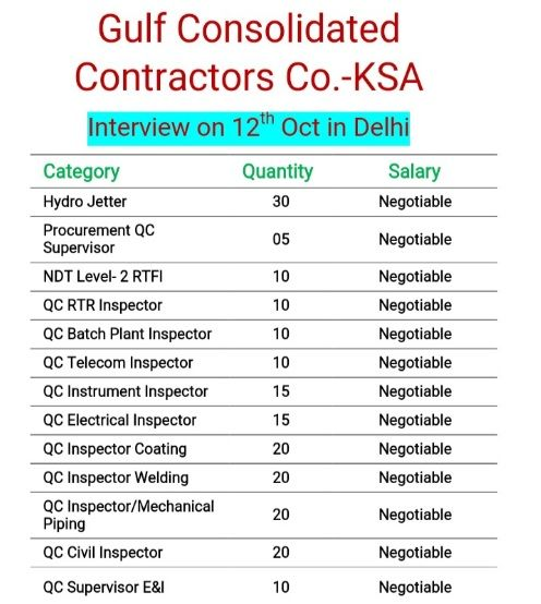 Daily Jobs In Indeed Hired Client Interview On 12th Oct In Delhi Gulf Co Marketing Jobs Hr Jobs Electrical Inspector