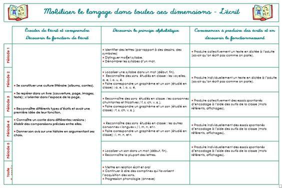 Programmation Grande Section Programmes 2015