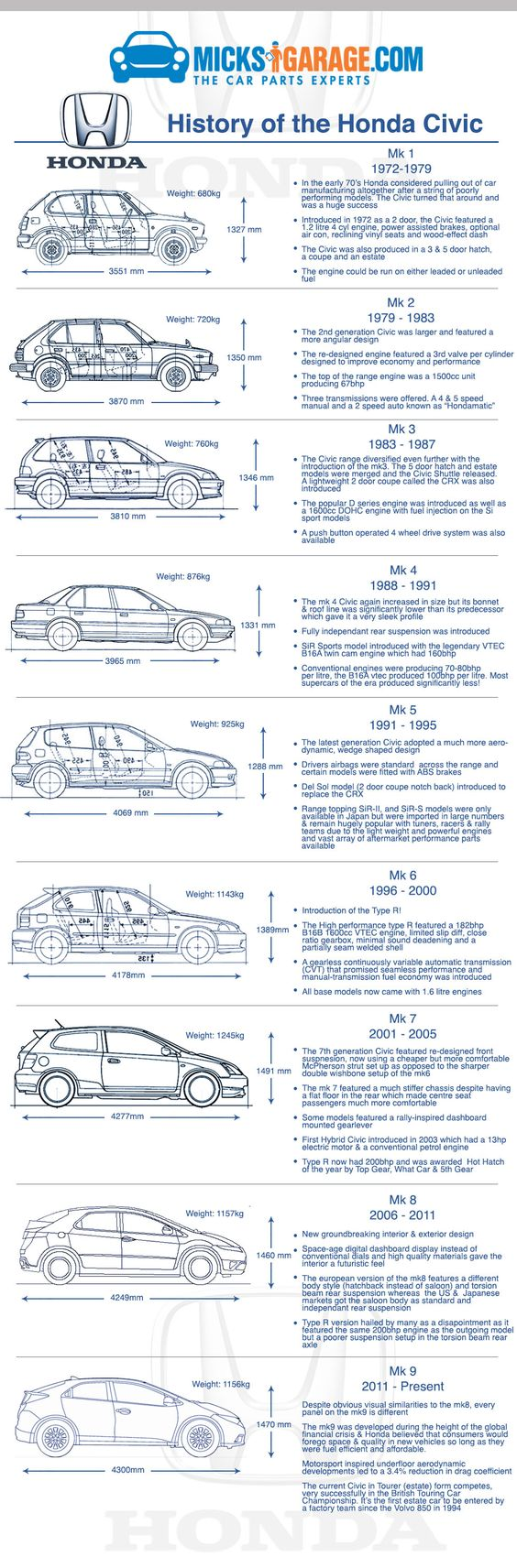 History of the Honda Civic. One of the best loved and best selling cars in the world! By the team at www.micksgarage.com