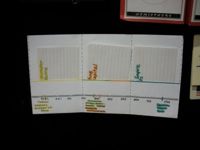 Examples of ways to display timelines