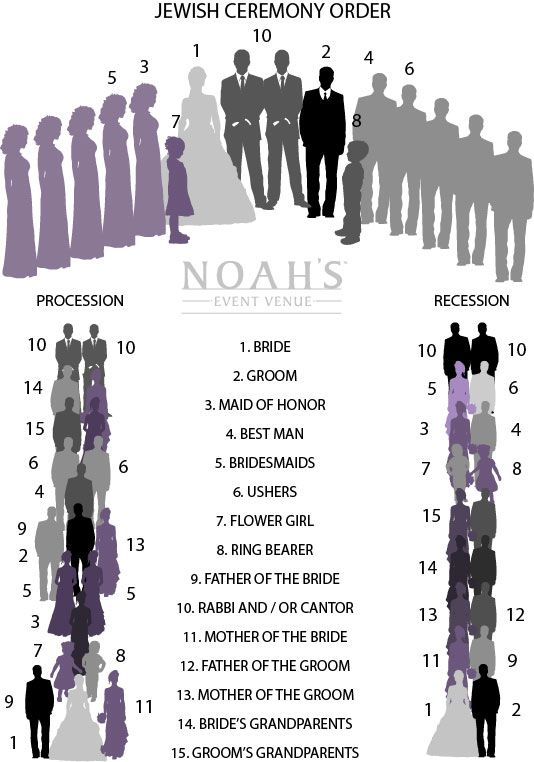 Jewish Ceremony Order | NOAH'S Weddings Blog | NOAH'S Event Venue