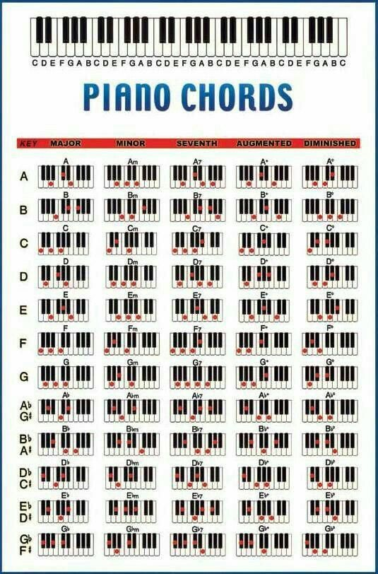 12 Questions Answered About Piano Sheet Music Piano Chords Chart