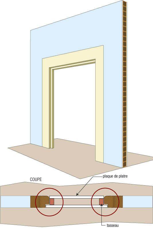 Comment Condamner Une Porte Portes Deco Maison Porte Interieure