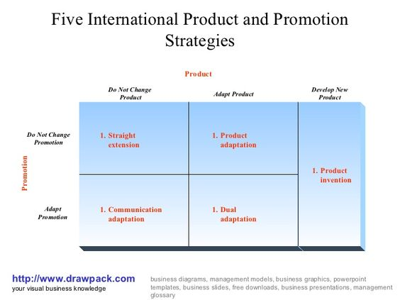 KotlerS Five International Product And Communication Strategies