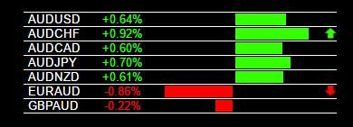 Today S Aud Strength And Live Trading Signals Forex Trading