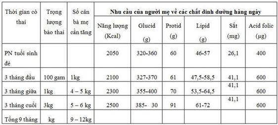 bảng dinh dưỡng
