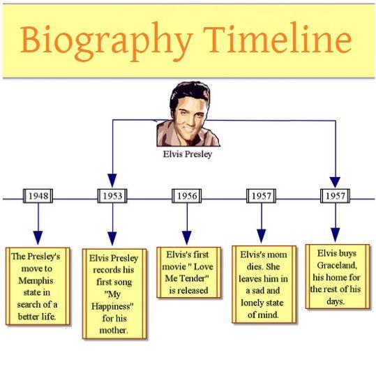 4 Biography Timeline Template Timeline Templates Printable