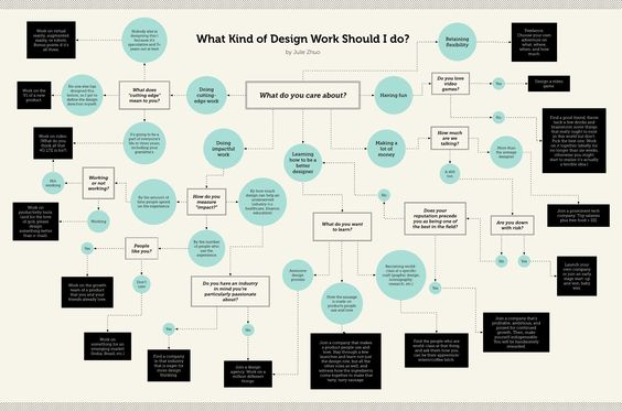 A Flow Chart for Designers
