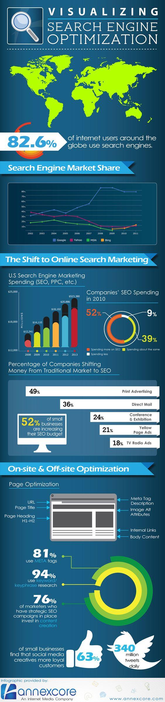 Visualizing SEO (Search Engine Optimization)