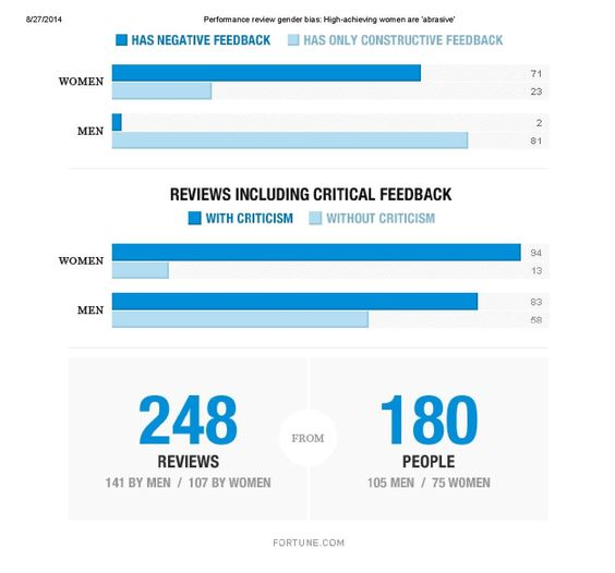 Performance review gender bias High-achieving women are u0027abrasive - performance reviews