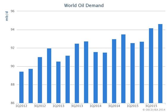 What is the state of world #oil demand?