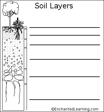 Label soil layers diagram day 2 water and dry land for Soil layers worksheet