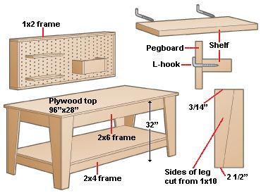 Google Image Result for http://woodworkbenches.net/wp-content/uploads/2011/10/woodworking-workbench-plans.gif