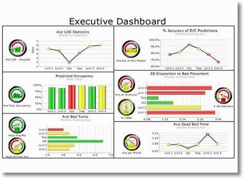 Graphical, user friendly management reporting dashboards Report - free project status report template