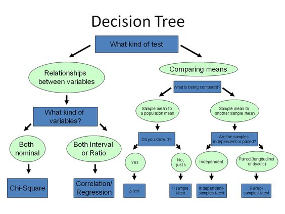 statistical test decision chart - Google Search Dissertation - decision chart template